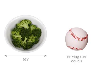 My Diet Analysis